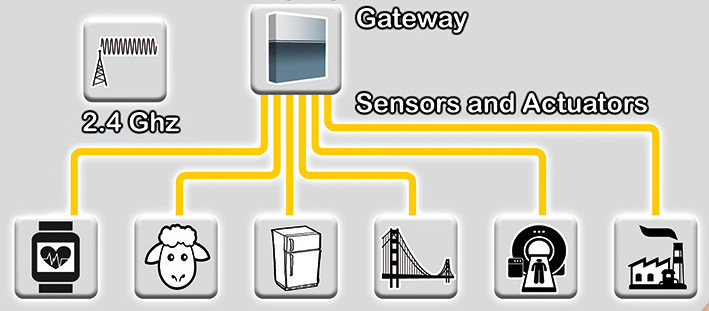 Research program: Wireless sensor network for advanced industrial and biomedical application